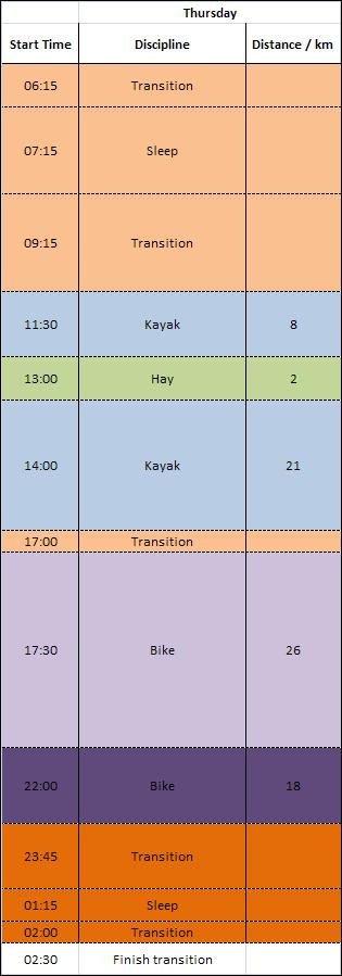 Day 4 schematic